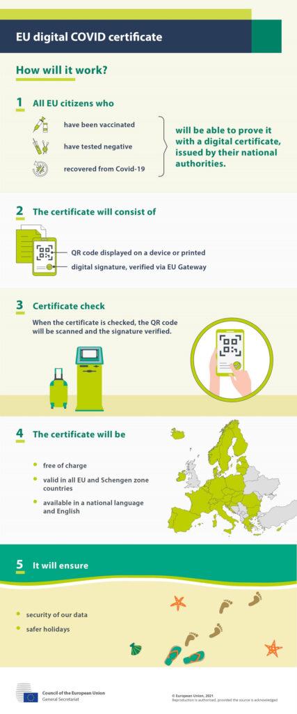 COVID-digital-certificate-EU-July-1