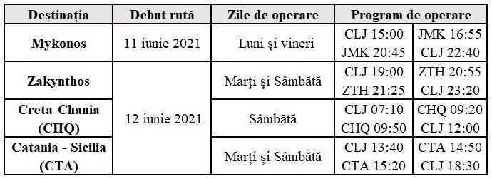 4-nuevas-rutas-Wizz-Air-Cluj-1